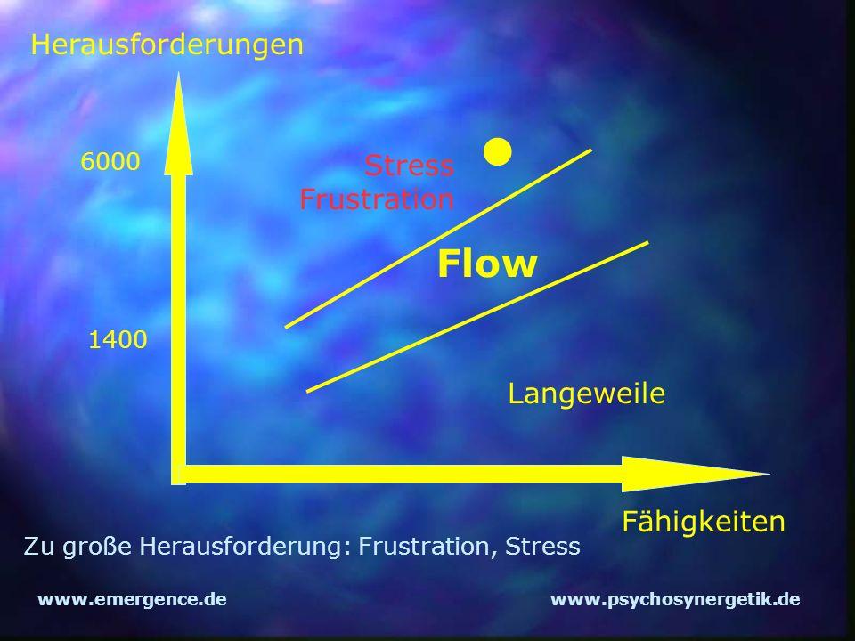 • Flow Herausforderungen Stress Frustration Langeweile Fähigkeiten
