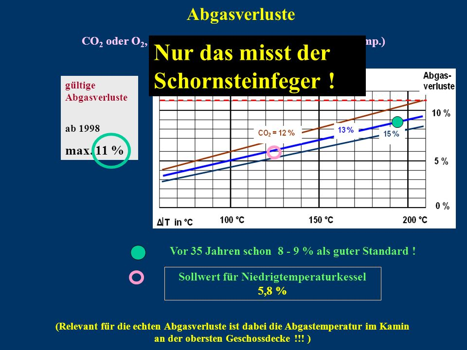 Sollwert für Niedrigtemperaturkessel 5,8 %