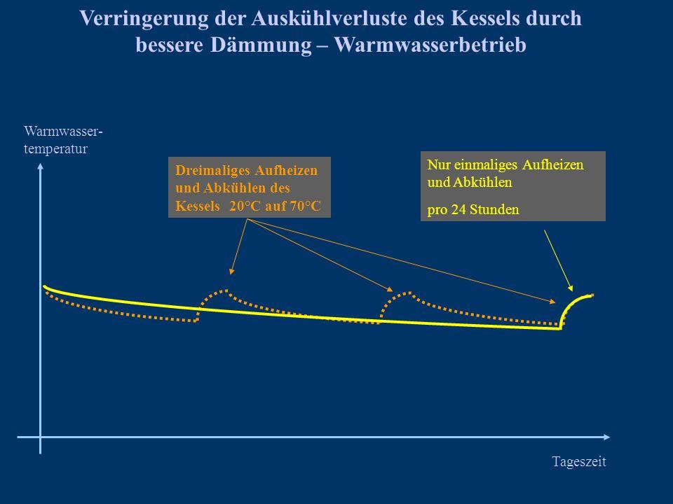 Verringerung der Auskühlverluste des Kessels durch bessere Dämmung – Warmwasserbetrieb