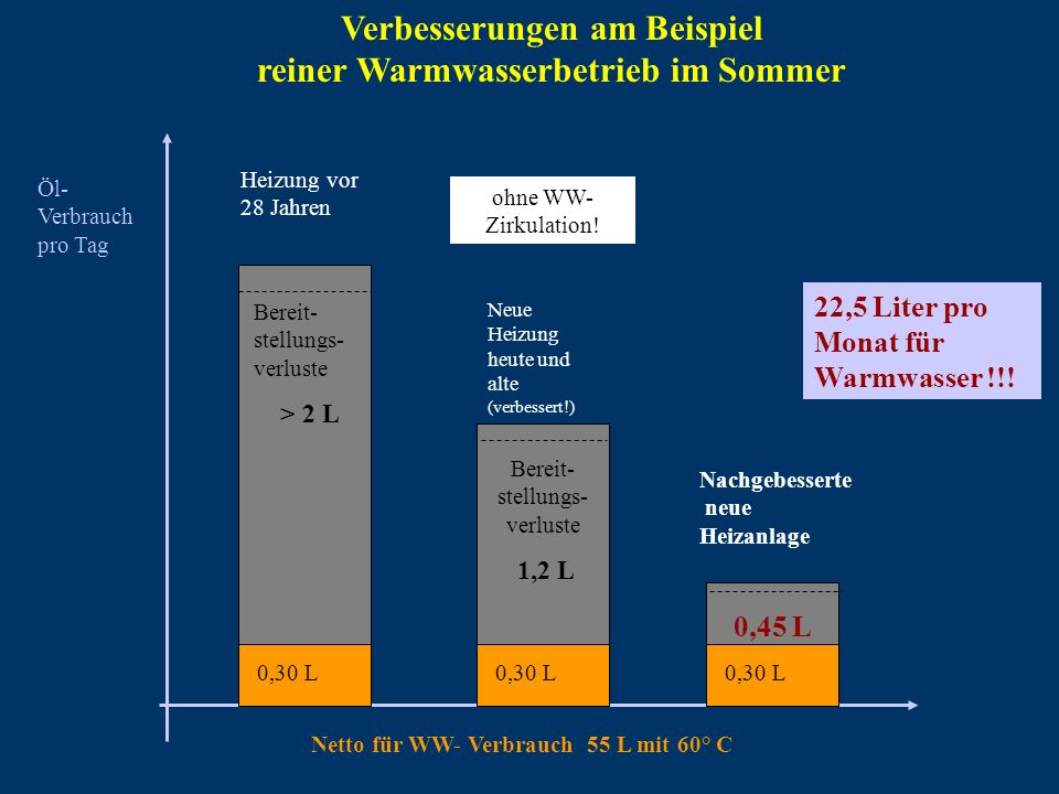 Verbesserungen am Beispiel reiner Warmwasserbetrieb im Sommer
