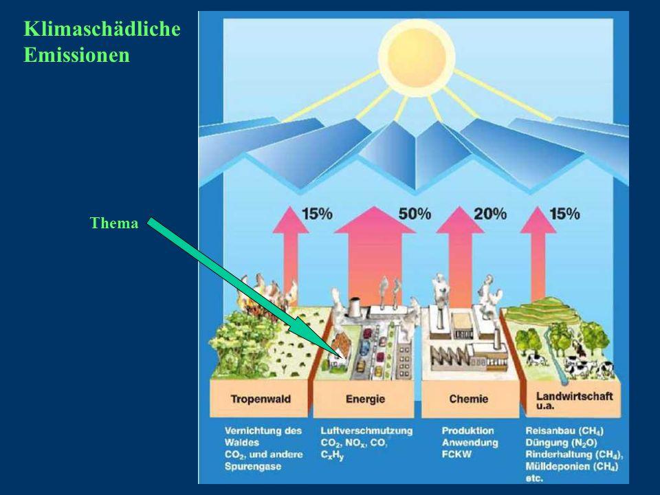 Klimaschädliche Emissionen