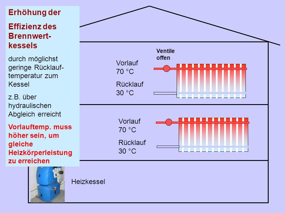 Effizienz des Brennwert- kessels