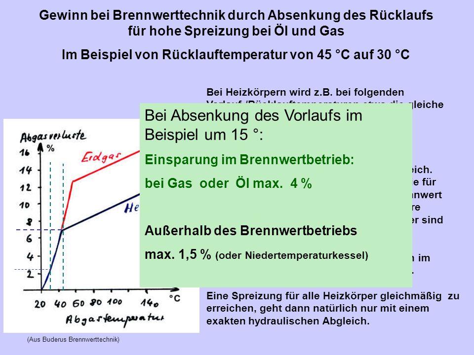Im Beispiel von Rücklauftemperatur von 45 °C auf 30 °C