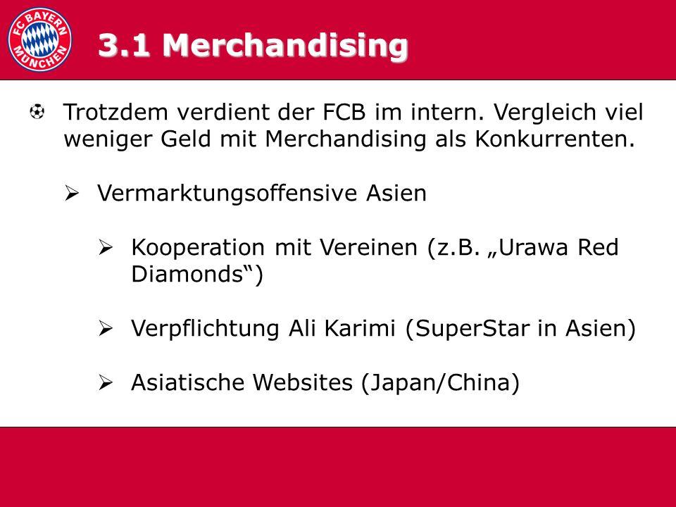 3.1 Merchandising 3.1 Merchandising. Trotzdem verdient der FCB im intern. Vergleich viel weniger Geld mit Merchandising als Konkurrenten.