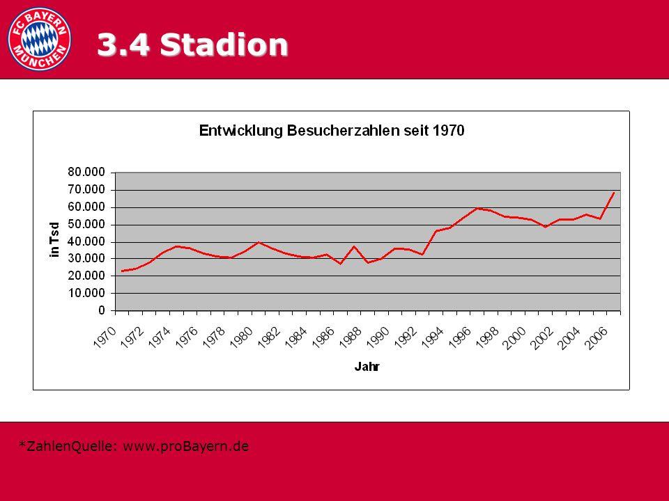 3.4 Zuschauerschnitt 3.4 Stadion *ZahlenQuelle: www.proBayern.de