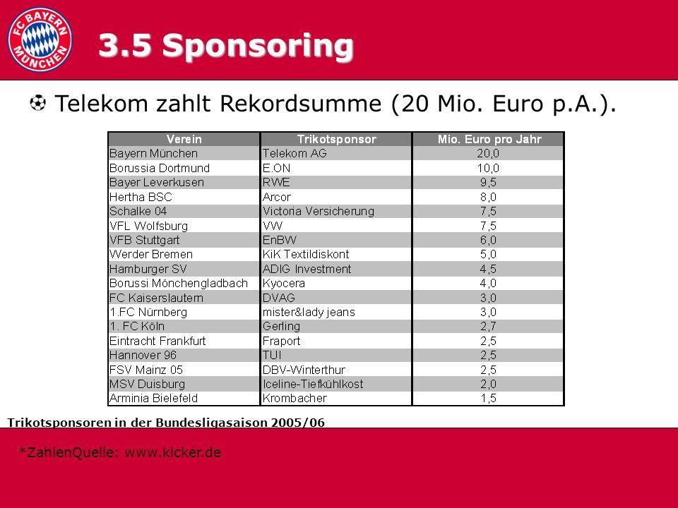 3.5 Sponsoring Telekom zahlt Rekordsumme (20 Mio. Euro p.A.).