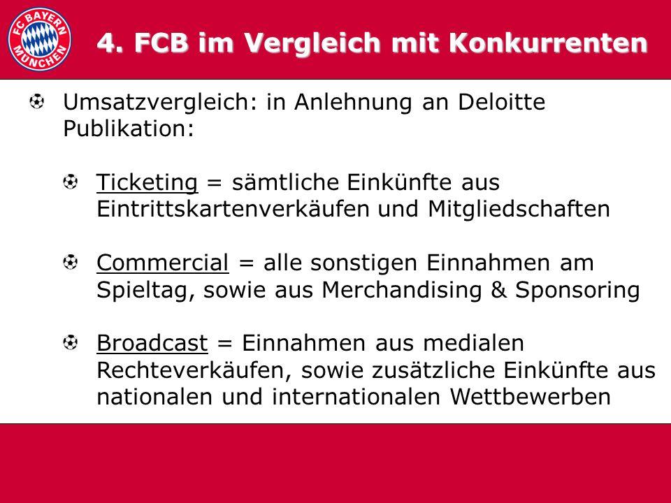4. FCB im Vergleich mit Konkurrenten