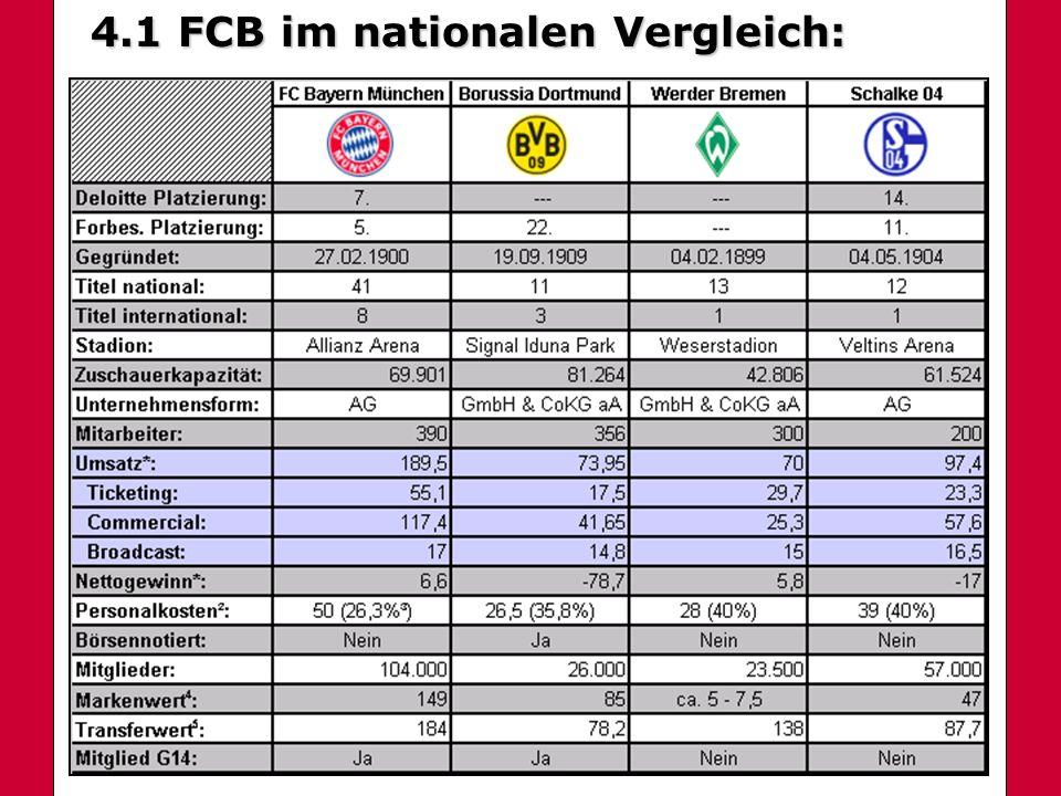 4.1 FCB im nationalen Vergleich: