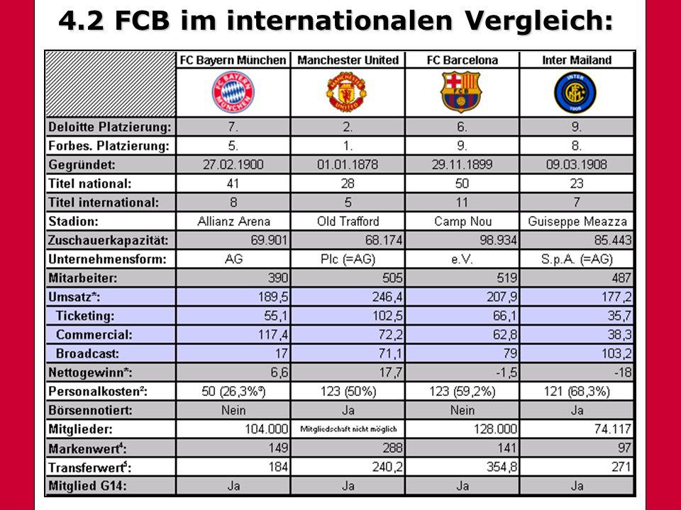 4.2 FCB im internationalen Vergleich: