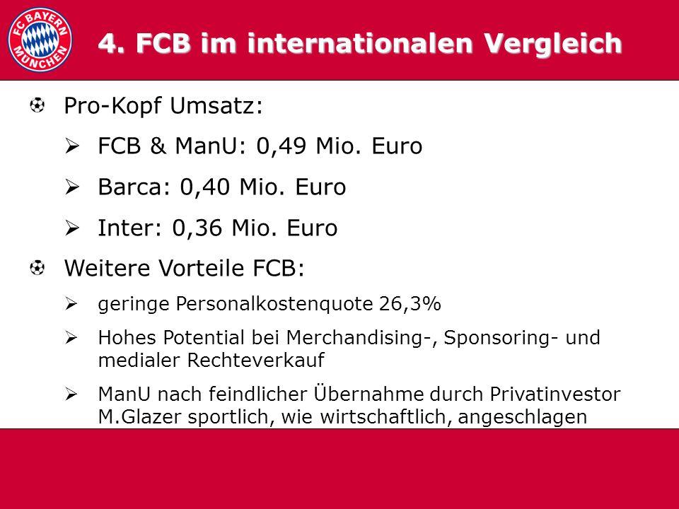 4. FCB im internationalen Vergleich