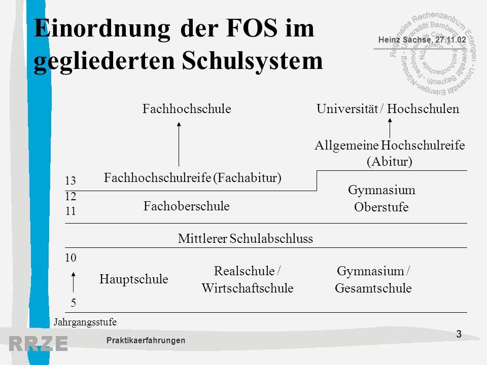 Einordnung der FOS im gegliederten Schulsystem