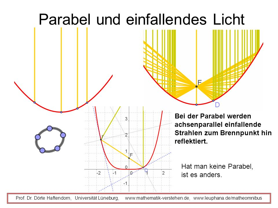Parabel und einfallendes Licht