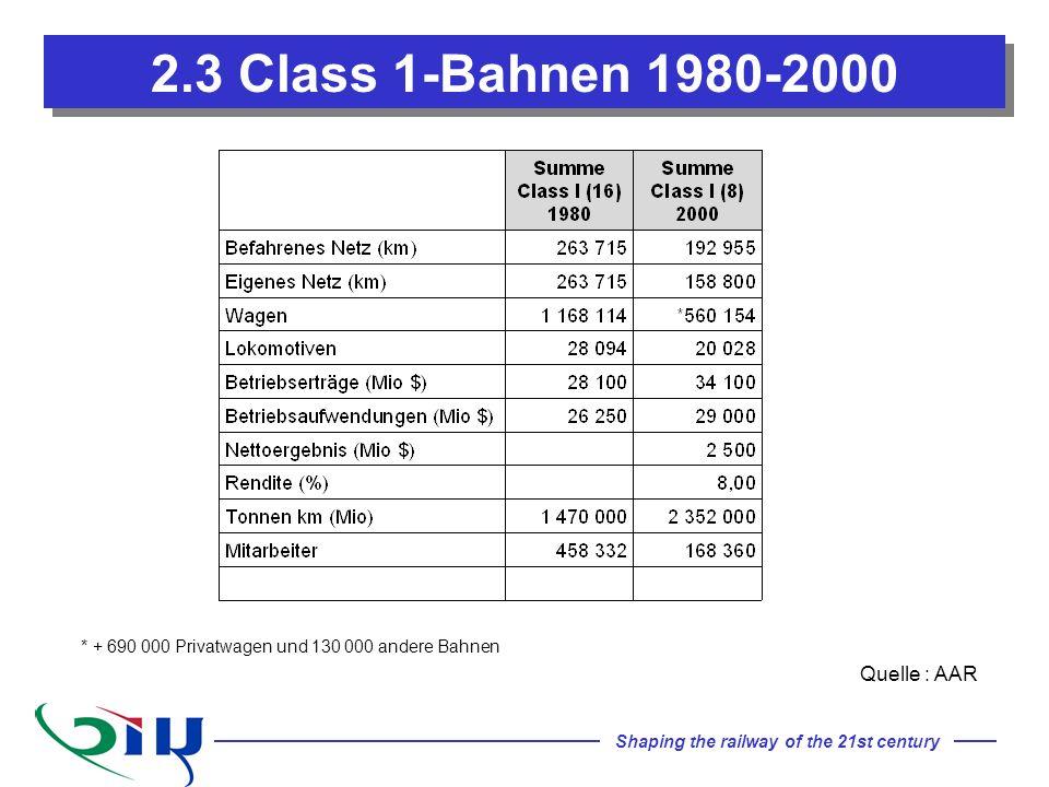 2.3 Class 1-Bahnen 1980-2000 Quelle : AAR