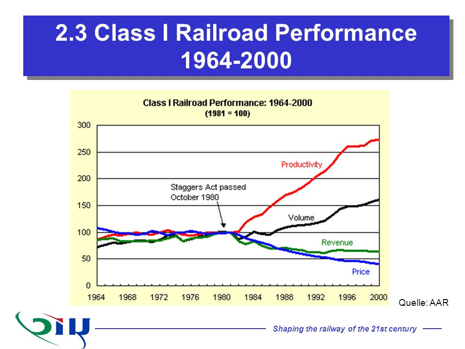 2.3 Class I Railroad Performance 1964-2000