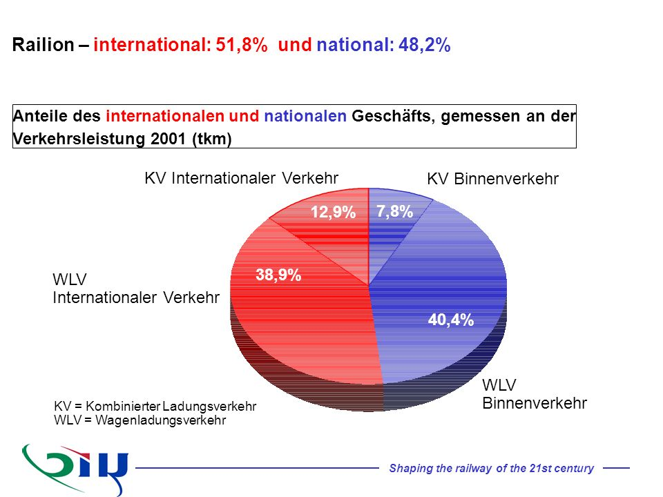 Railion – international: 51,8% und national: 48,2%