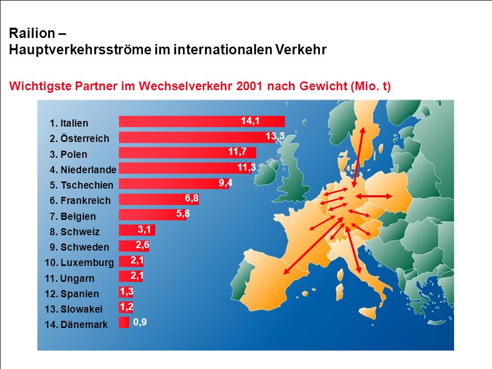 Hauptverkehrsströme im internationalen Verkehr