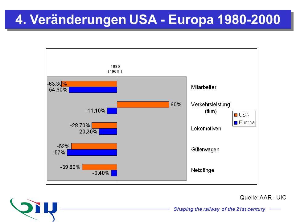 4. Veränderungen USA - Europa 1980-2000