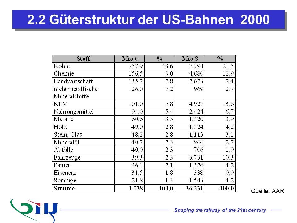 2.2 Güterstruktur der US-Bahnen 2000