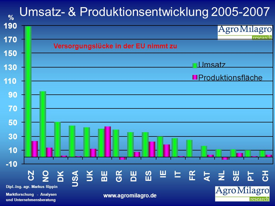 Umsatz- & Produktionsentwicklung 2005-2007