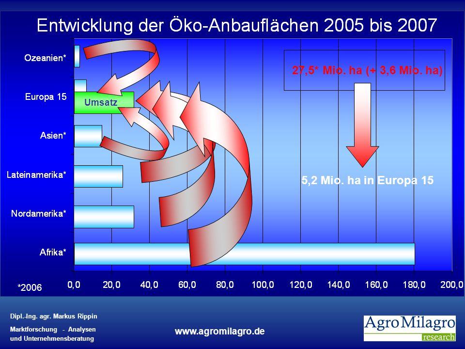 27,5* Mio. ha (+ 3,6 Mio. ha) Umsatz 5,2 Mio. ha in Europa 15 *2006