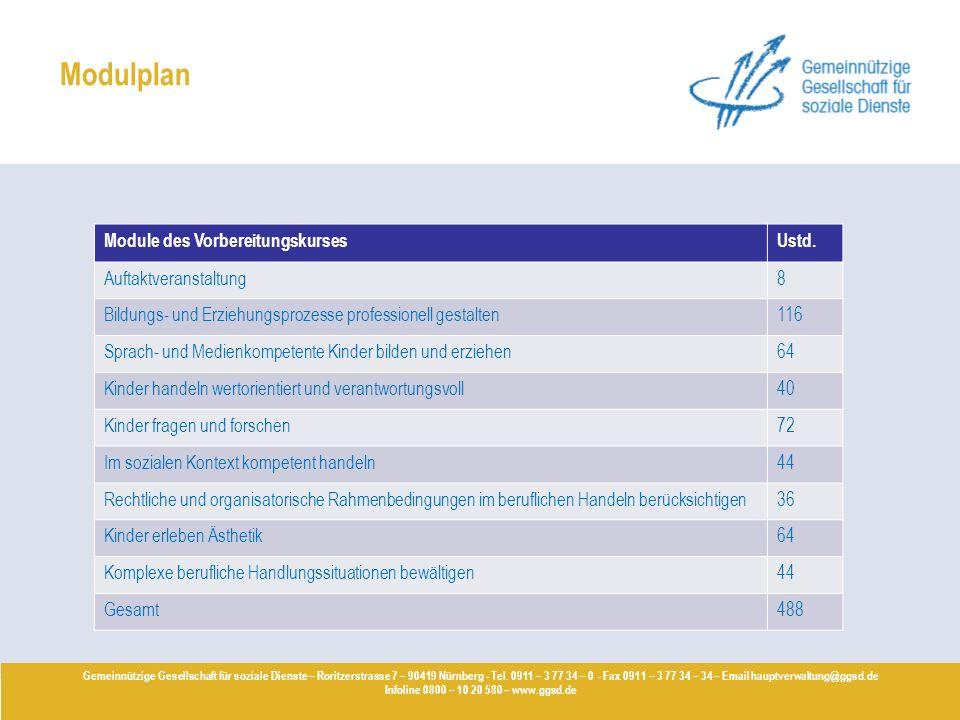 Modulplan Module des Vorbereitungskurses Ustd. Auftaktveranstaltung 8