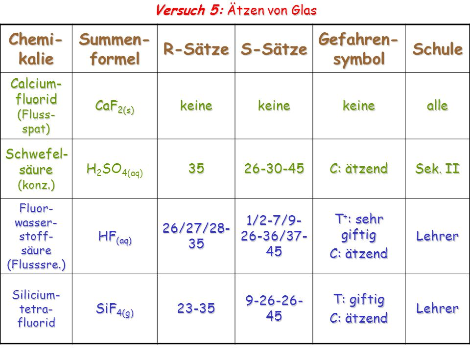 Chemi-kalie Summen-formel R-Sätze S-Sätze Gefahren-symbol Schule