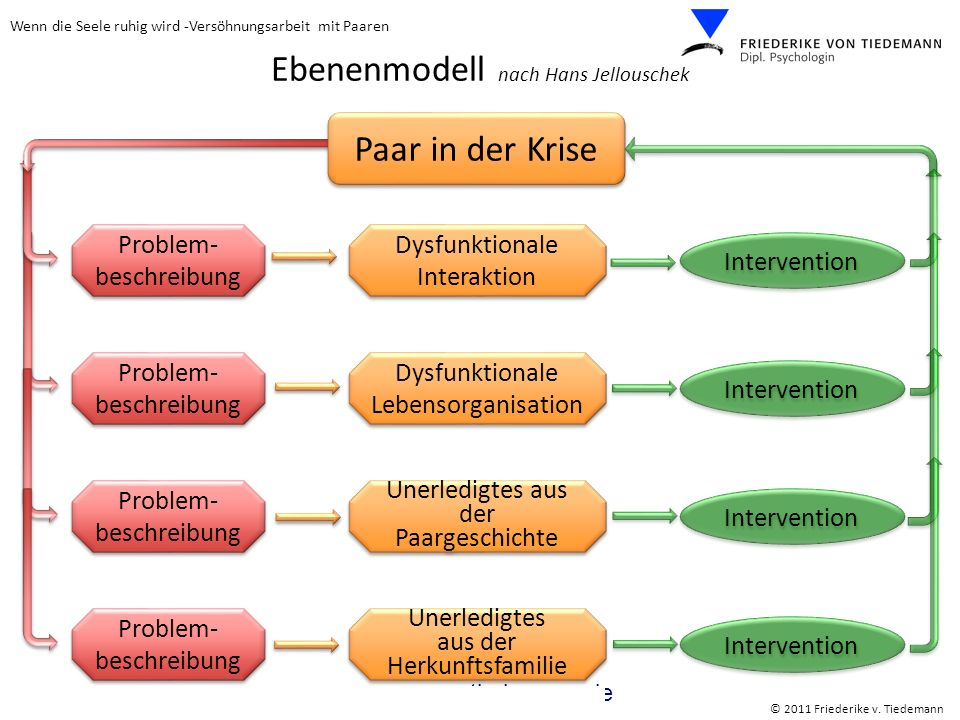 Ebenenmodell nach Hans Jellouschek