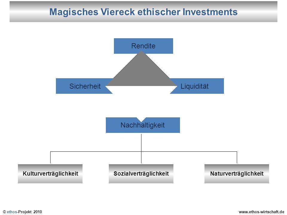 Magisches Viereck ethischer Investments