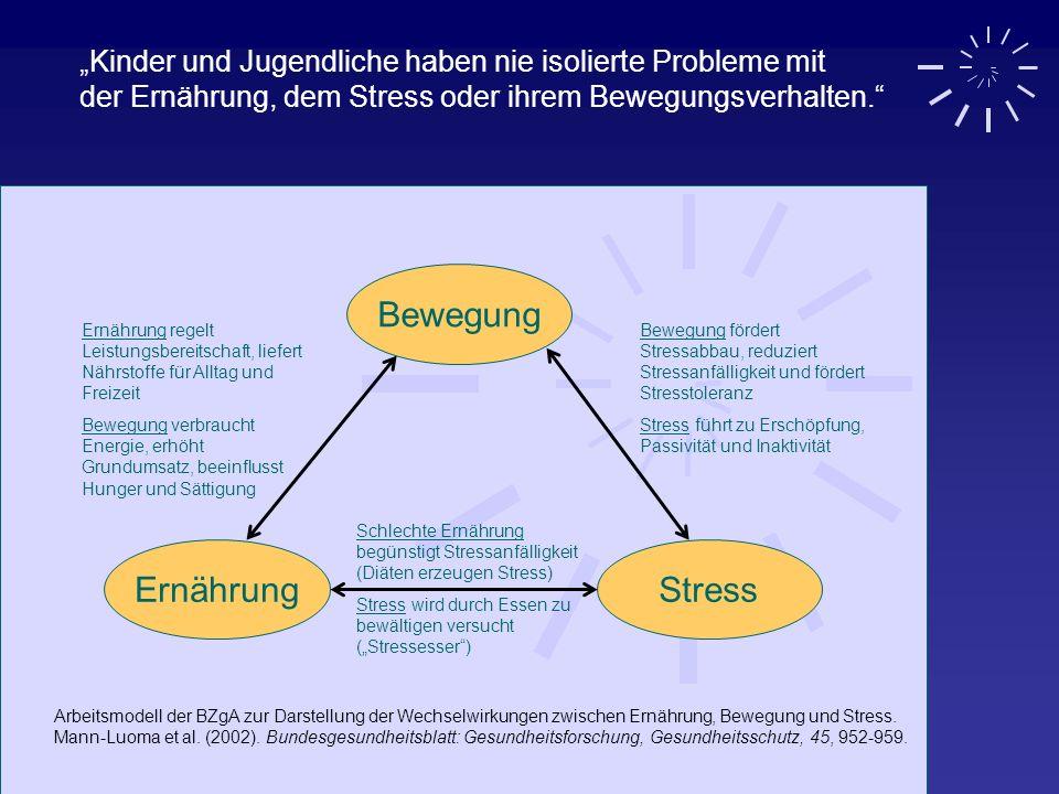 Bewegung Ernährung Stress