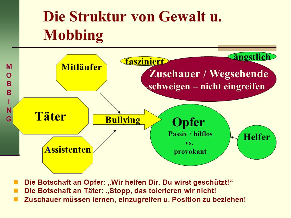 Die Struktur von Gewalt u. Mobbing