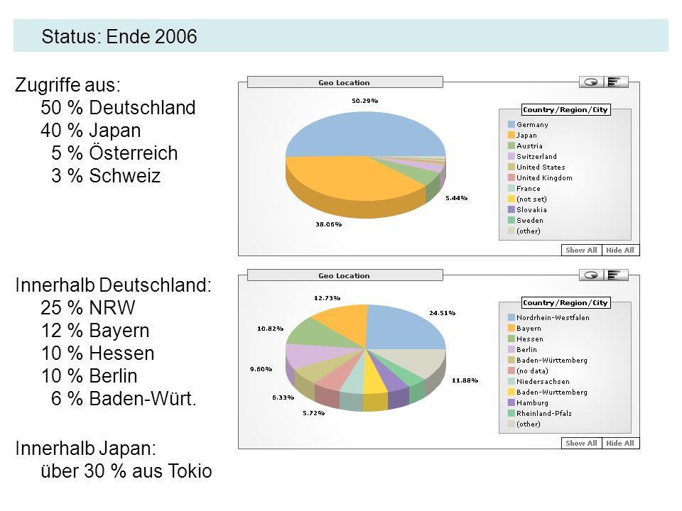 Status: Ende 2006 Zugriffe aus: 50 % Deutschland 40 % Japan 5 % Österreich 3 % Schweiz.