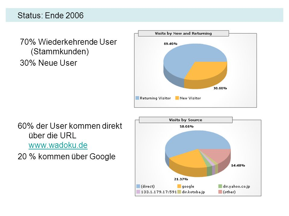 Status: Ende 2006 70% Wiederkehrende User (Stammkunden) 30% Neue User. 60% der User kommen direkt über die URL www.wadoku.de.