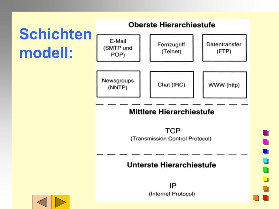 Schichten modell: