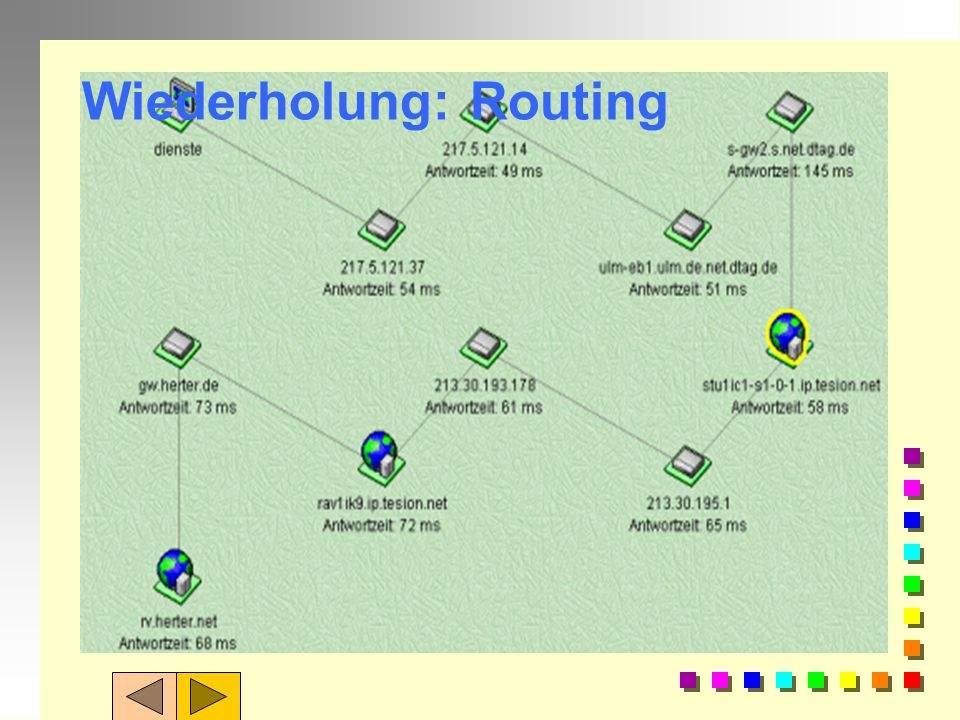 Wiederholung: Routing