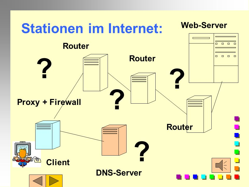 Stationen im Internet: