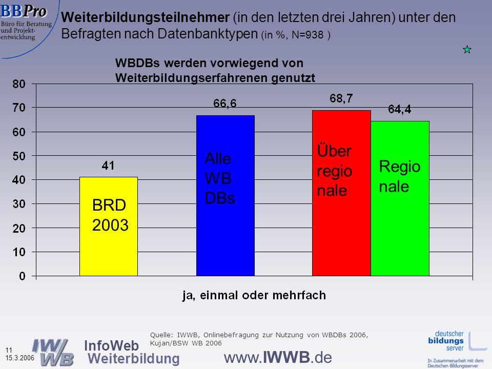 Ergebnisse der dritten Online-Umfrage des InfoWeb Weiterbildung 2004