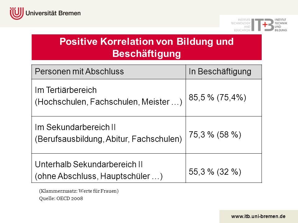 Positive Korrelation von Bildung und Beschäftigung