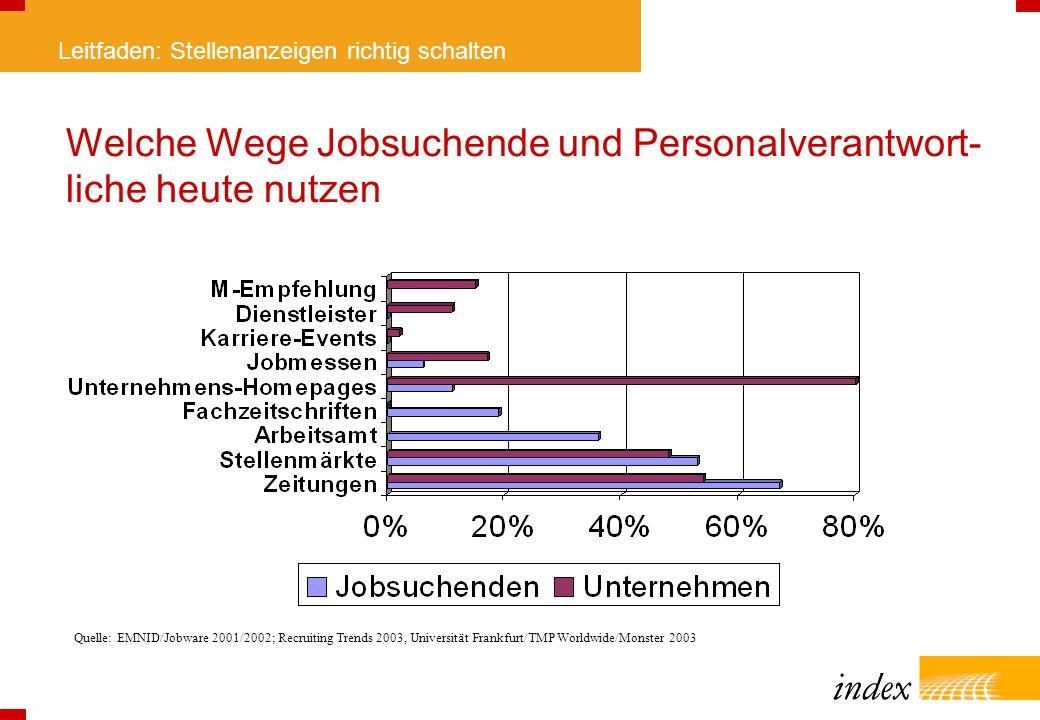 Welche Wege Jobsuchende und Personalverantwort-liche heute nutzen