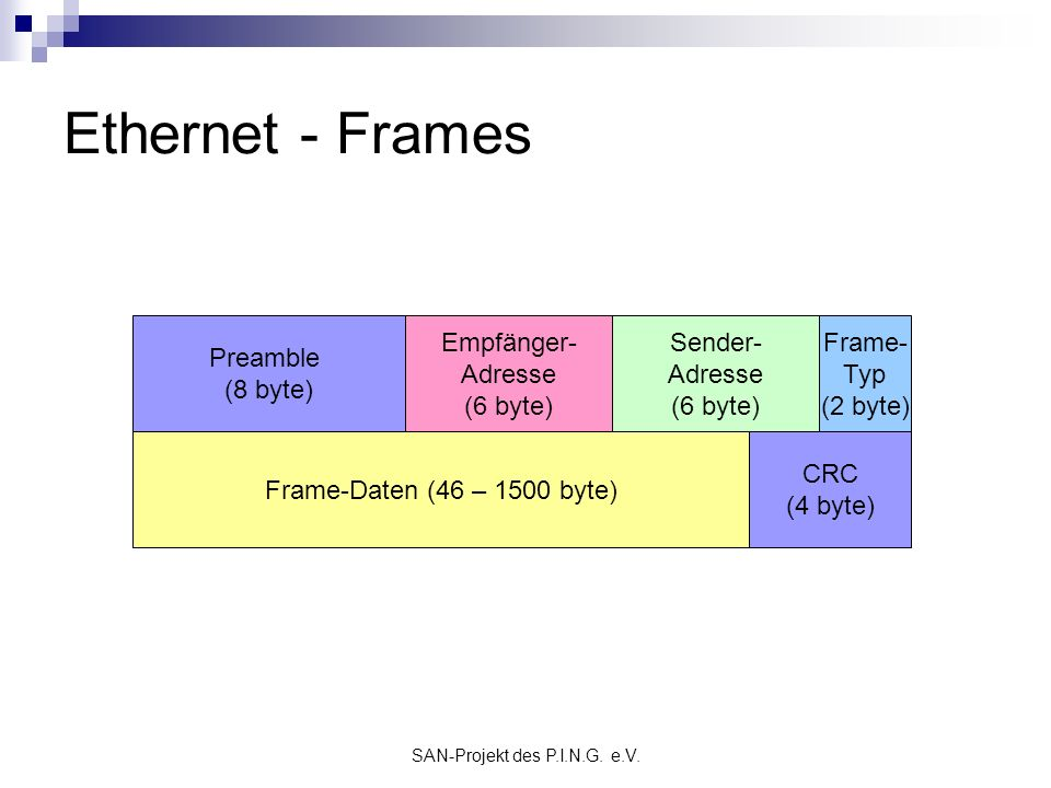 Ethernet - Frames Preamble (8 byte) Empfänger-Adresse (6 byte)