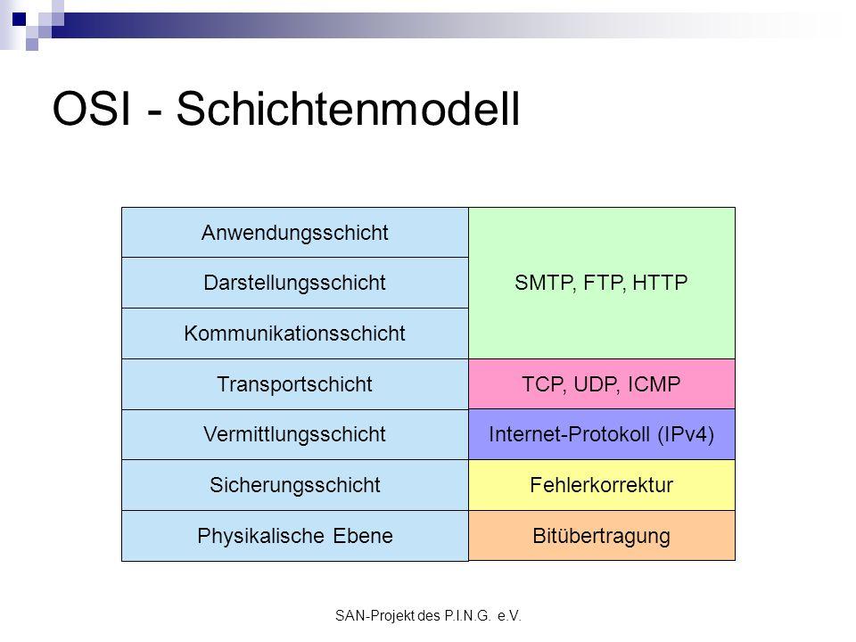 OSI - Schichtenmodell Anwendungsschicht SMTP, FTP, HTTP