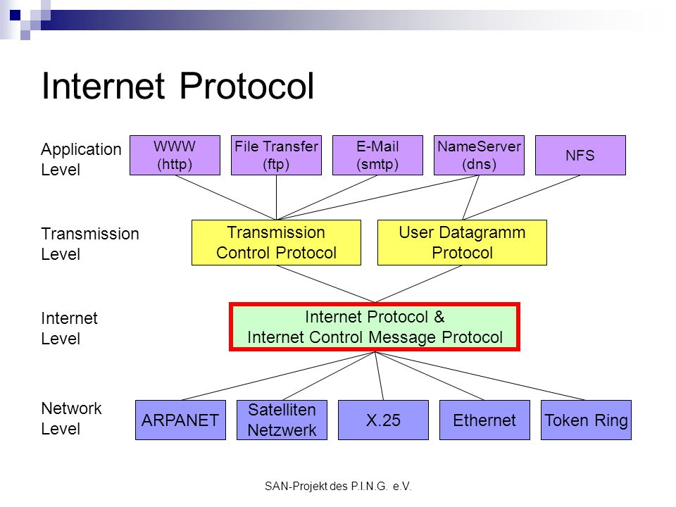 Internet Protocol Application Level Transmission Level