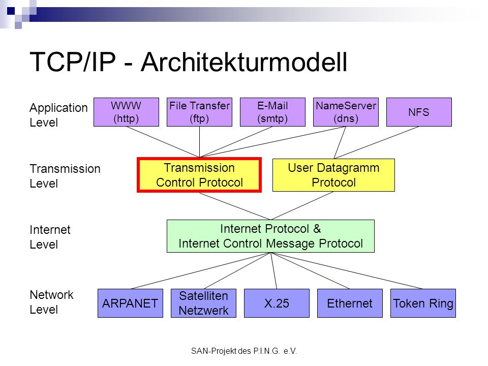 TCP/IP - Architekturmodell