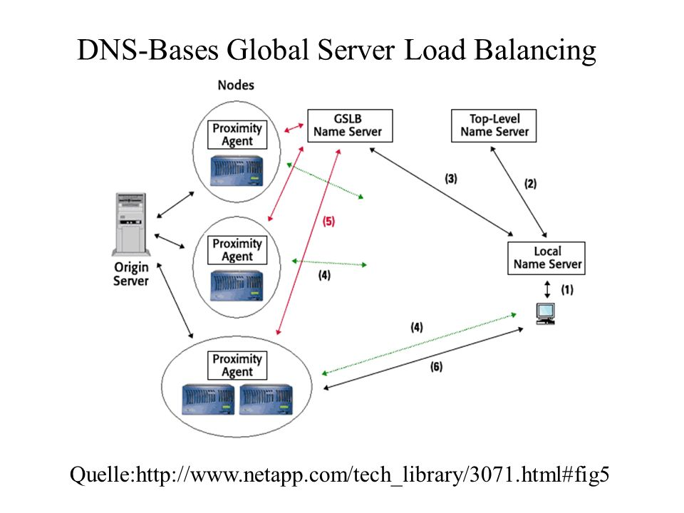 DNS-Bases Global Server Load Balancing