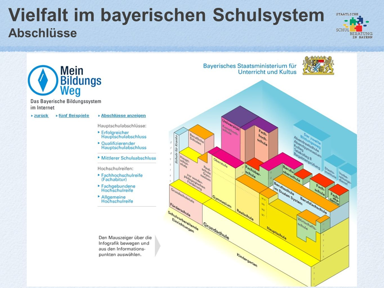 Vielfalt im bayerischen Schulsystem Abschlüsse