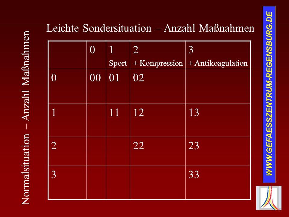 Leichte Sondersituation – Anzahl Maßnahmen 1 2 3 00 01 02