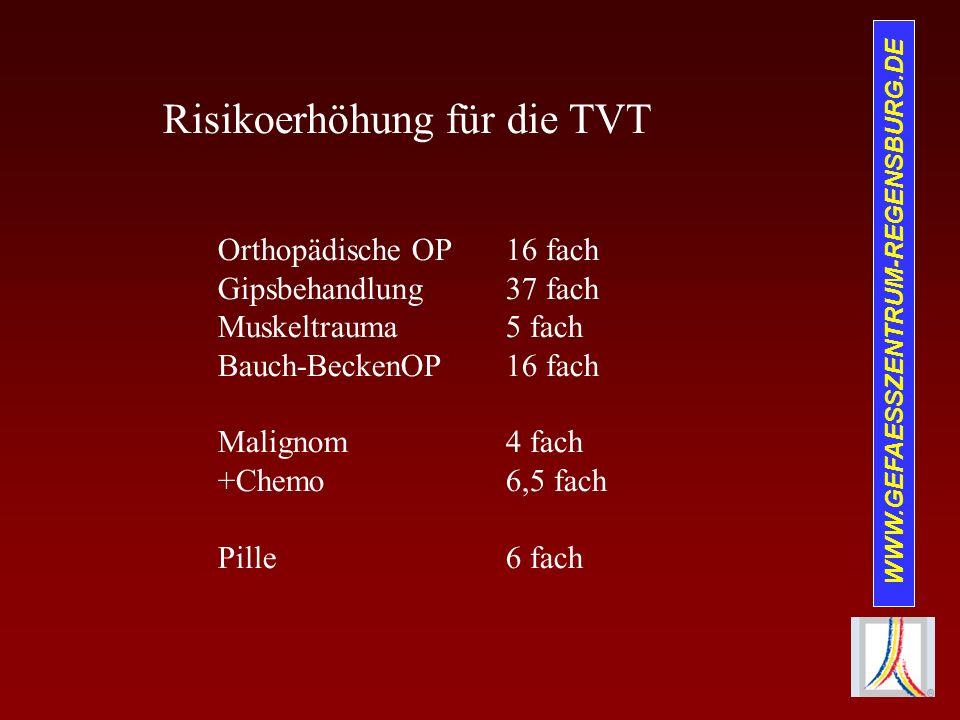 Risikoerhöhung für die TVT