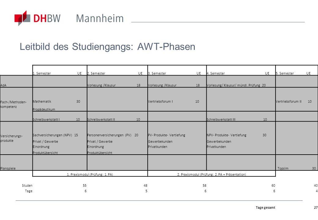 Leitbild des Studiengangs: AWT-Phasen
