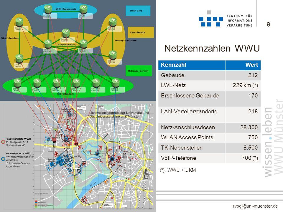 Netzkennzahlen WWU Kennzahl Wert Gebäude 212 LWL-Netz 229 km (*)