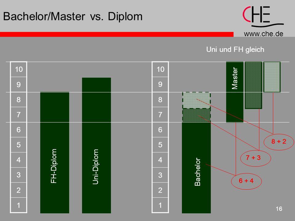 Bachelor/Master vs. Diplom