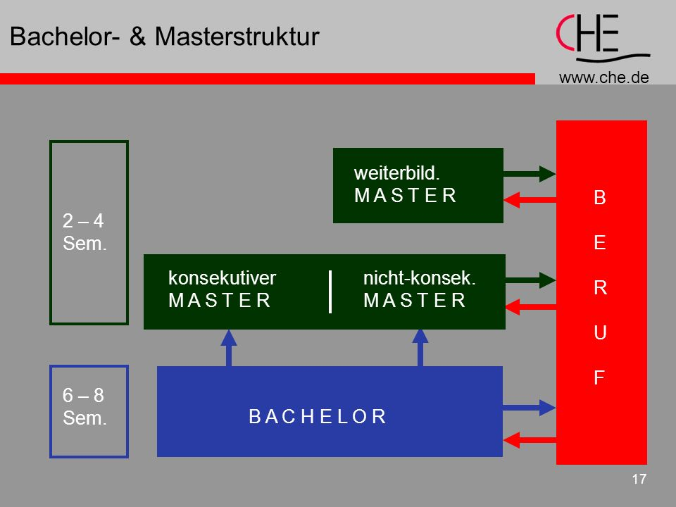 Bachelor- & Masterstruktur